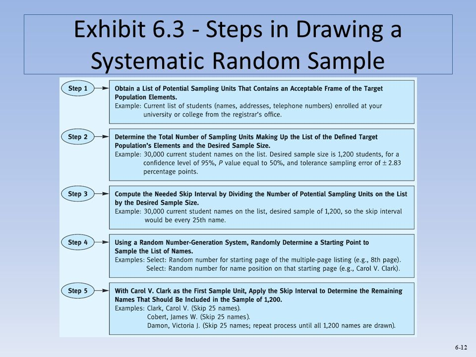 Exhibit 6.3 - Steps in Drawing a Systematic Random Sample