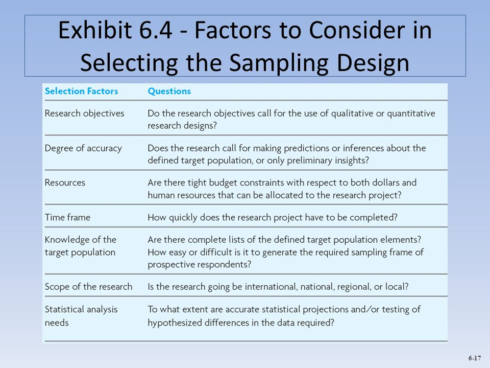 Exhibit Factors to Consider in Selecting the Sampling Design