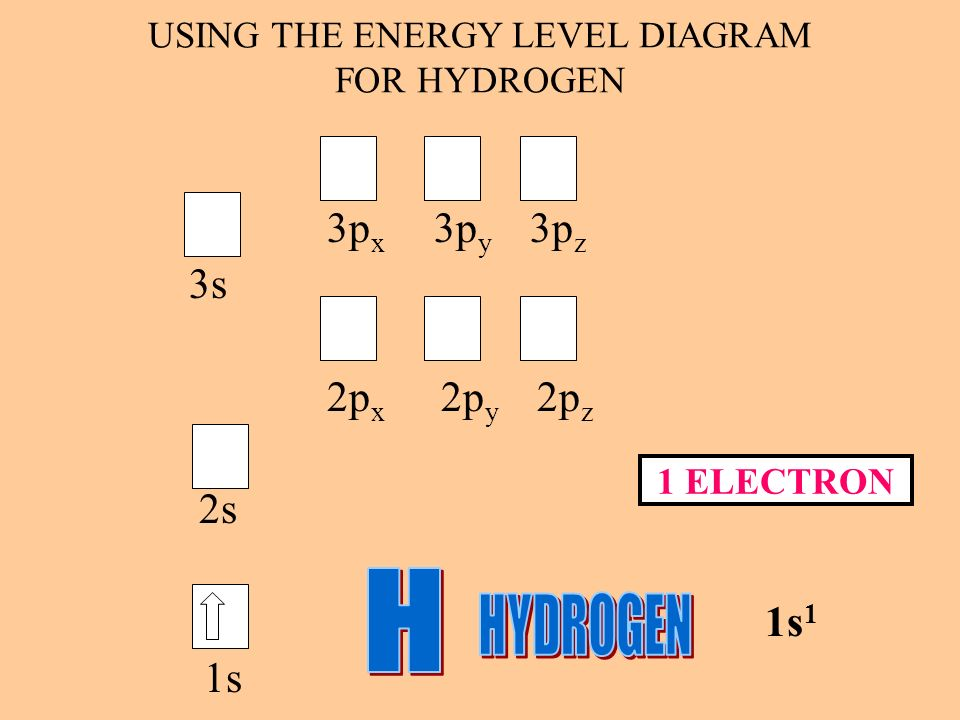 USING THE ENERGY LEVEL DIAGRAM FOR HYDROGEN