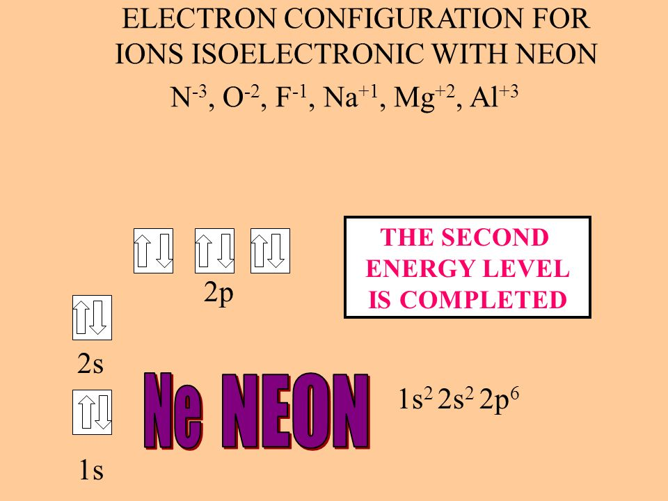 ELECTRON CONFIGURATION FOR IONS ISOELECTRONIC WITH NEON