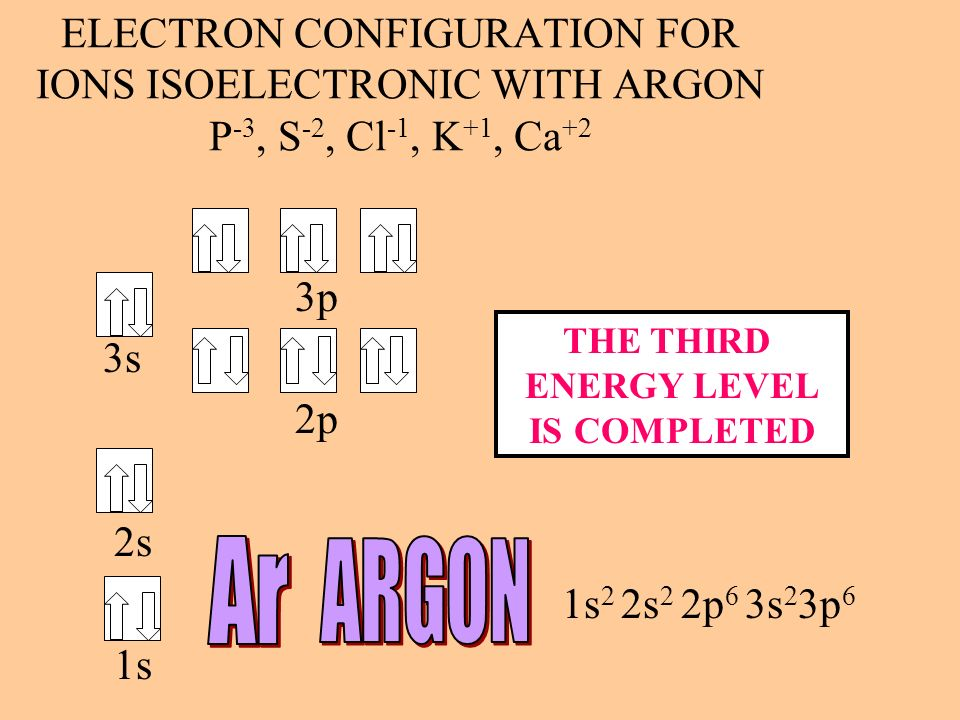 ELECTRON CONFIGURATION FOR IONS ISOELECTRONIC WITH ARGON P-3, S-2, Cl-1, K+1, Ca+2