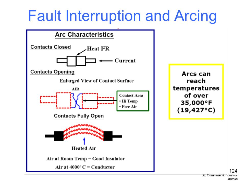Fault Interruption and Arcing