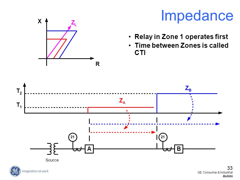 Impedance Relay in Zone 1 operates first