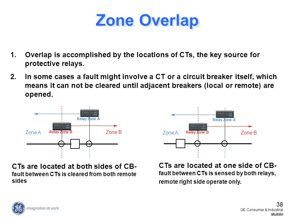 Zone Overlap Overlap is accomplished by the locations of CTs, the key source for protective relays.