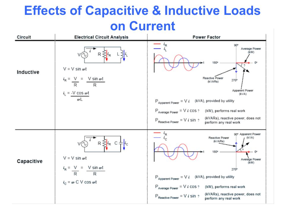 Effects of Capacitive & Inductive Loads on Current