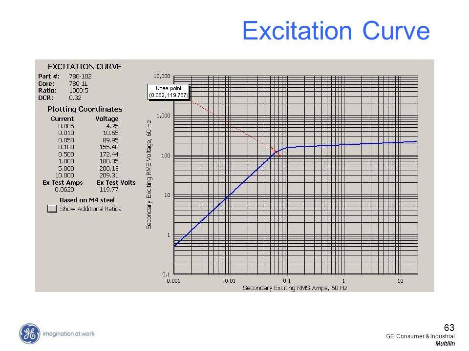 Excitation Curve 63 GE Consumer & Industrial Multilin