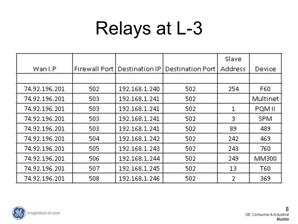 Relays at L-3 8 GE Consumer & Industrial Multilin