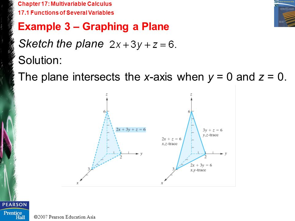 The plane intersects the x-axis when y = 0 and z = 0.