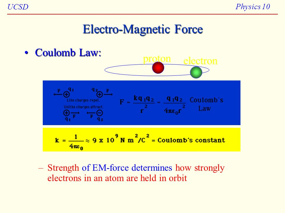 Electro-Magnetic Force