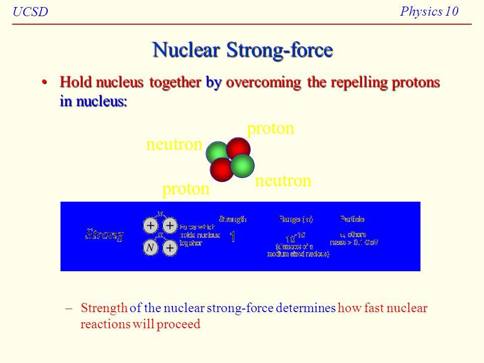 Nuclear Strong-force proton neutron neutron proton