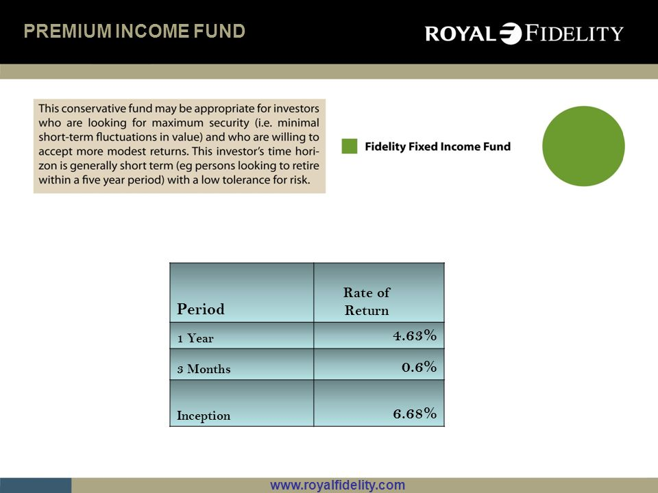 PREMIUM INCOME FUND Period 4.63% 0.6% 6.68% Rate of Return 1 Year