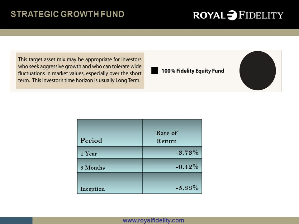 STRATEGIC GROWTH FUND Period -3.73% -0.42% -5.33% Rate of Return