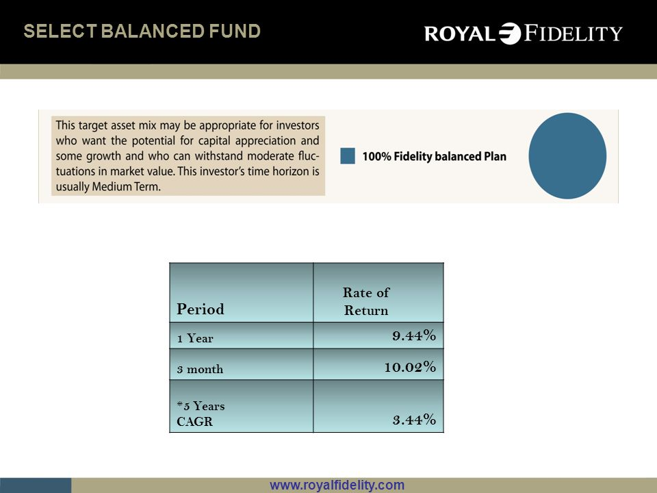 SELECT BALANCED FUND Period 9.44% 10.02% 3.44% Rate of Return 1 Year