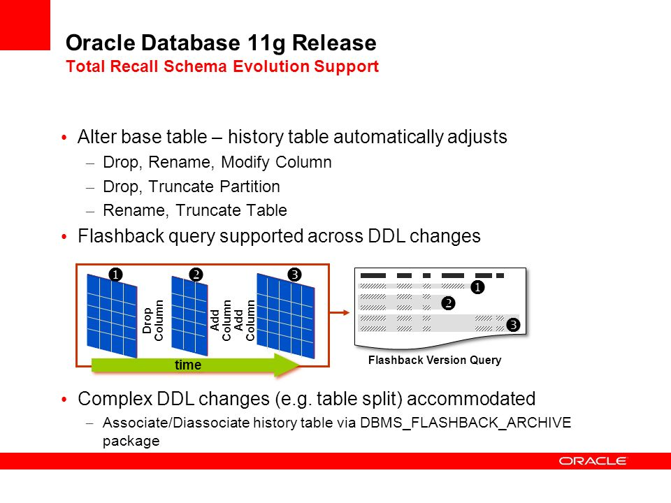 Oracle Database 11g Release Total Recall Schema Evolution Support