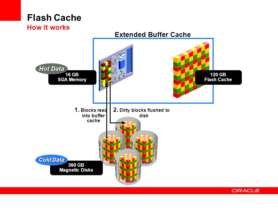 Flash Cache How it works
