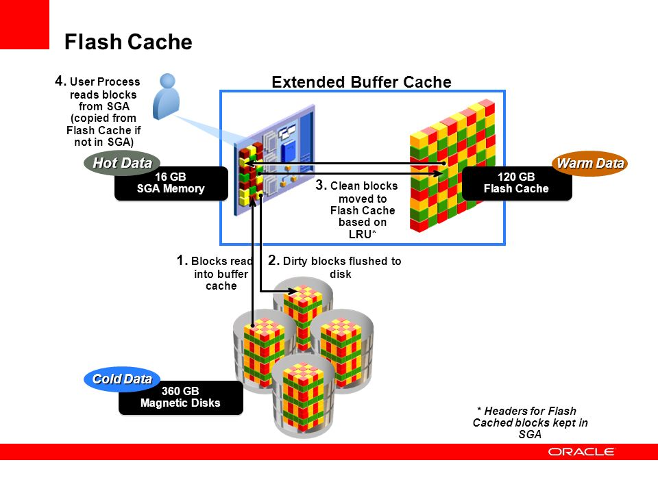 Flash Cache Extended Buffer Cache