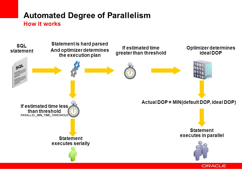 Automated Degree of Parallelism How it works