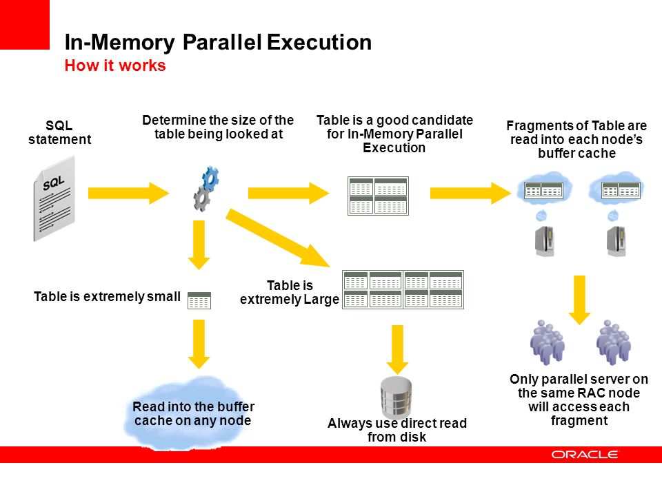In-Memory Parallel Execution How it works