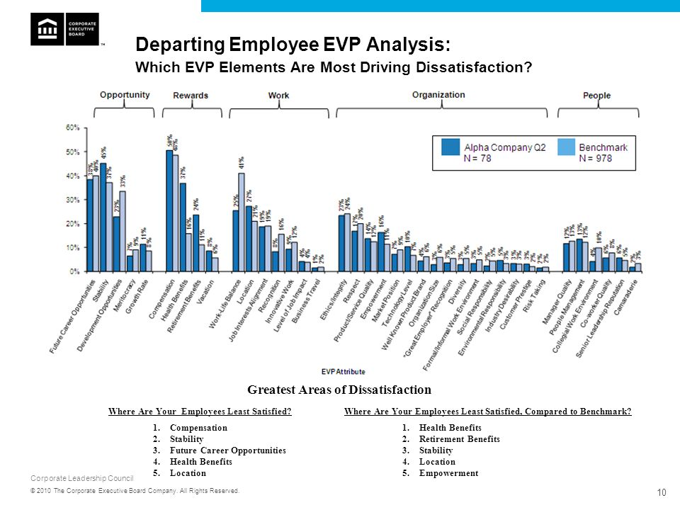Departing Employee EVP Analysis: Which EVP Elements Are Most Driving Dissatisfaction