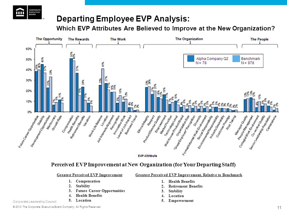 Departing Employee EVP Analysis: Which EVP Attributes Are Believed to Improve at the New Organization