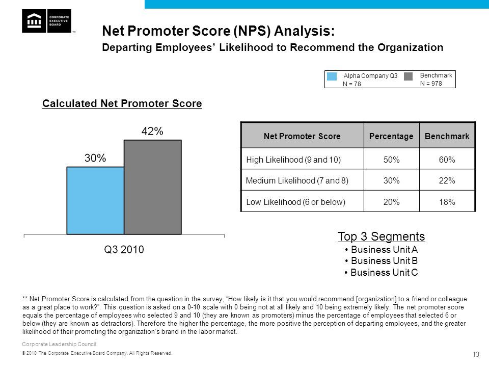 Net Promoter Score (NPS) Analysis: Departing Employees' Likelihood to Recommend the Organization