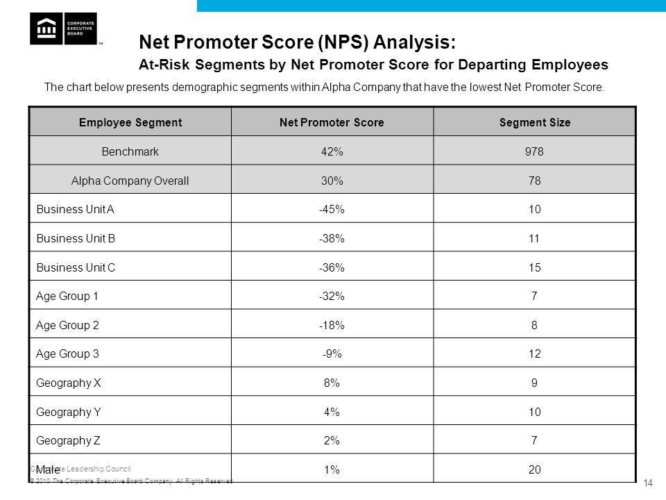 Net Promoter Score (NPS) Analysis: At-Risk Segments by Net Promoter Score for Departing Employees