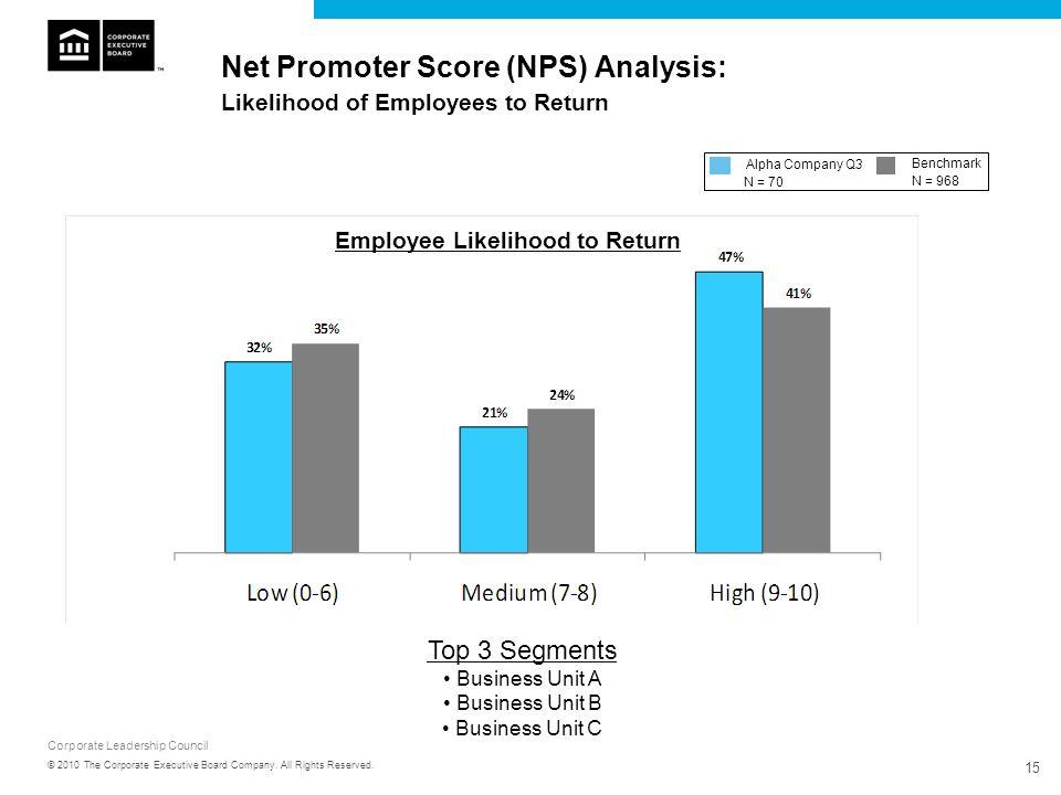 Net Promoter Score (NPS) Analysis: Likelihood of Employees to Return
