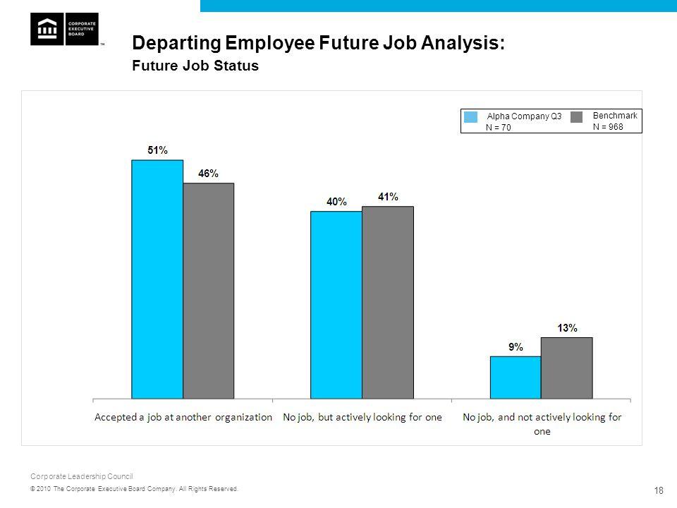 Departing Employee Future Job Analysis: Future Job Status