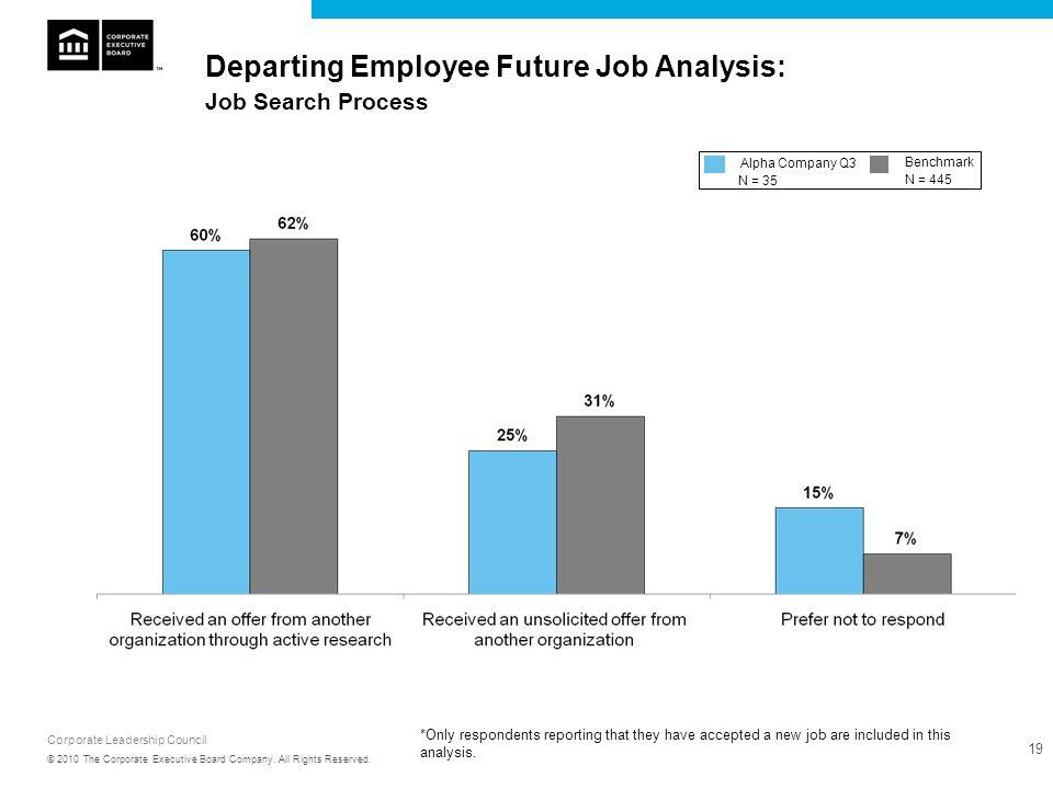 Departing Employee Future Job Analysis: Job Search Process
