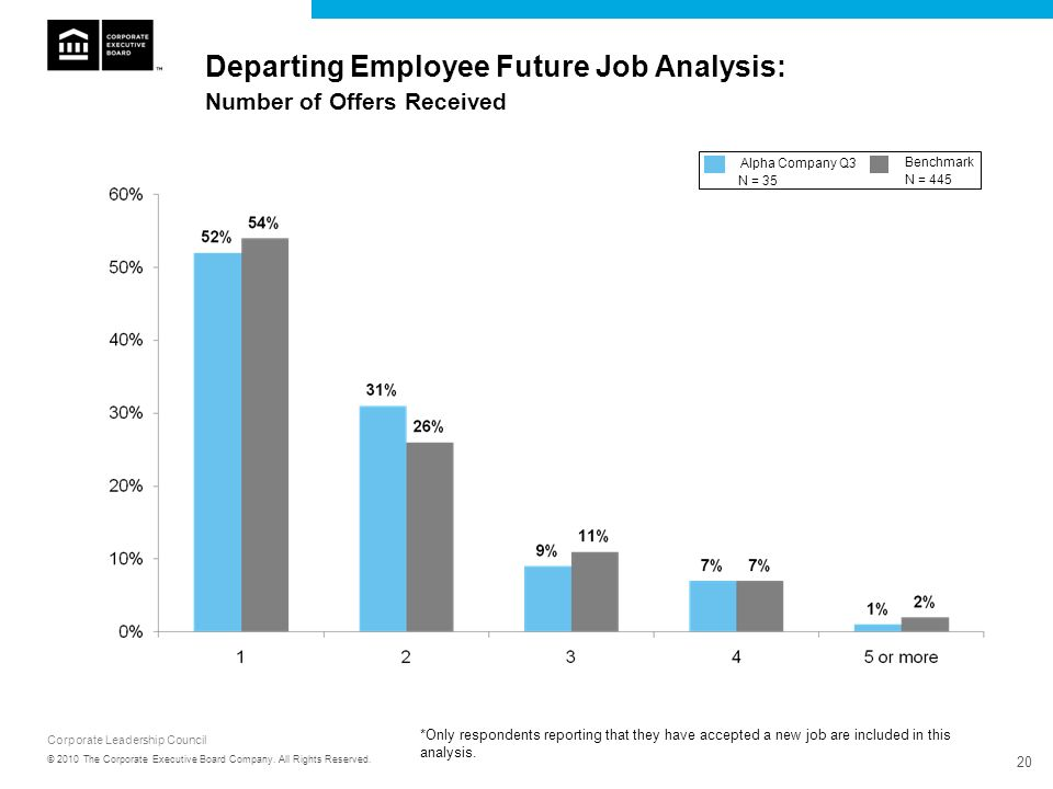 Departing Employee Future Job Analysis: Number of Offers Received