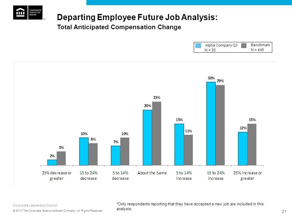 Departing Employee Future Job Analysis: