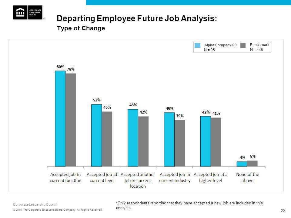 Departing Employee Future Job Analysis: Type of Change