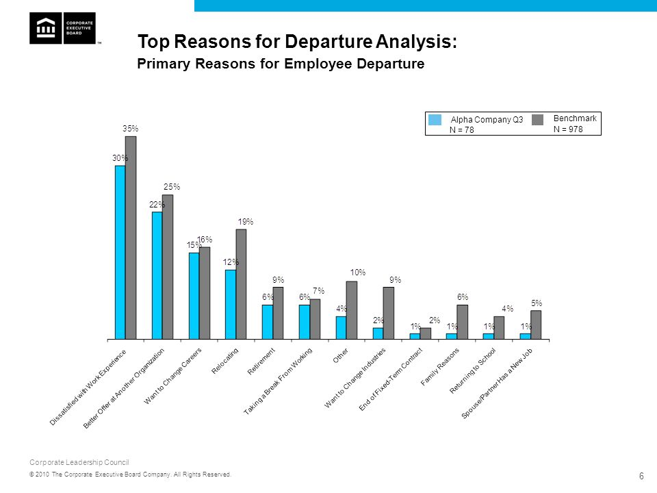 Top Reasons for Departure Analysis: