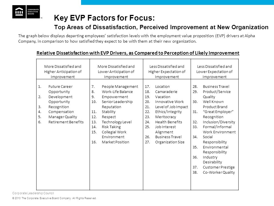 Key EVP Factors for Focus: Top Areas of Dissatisfaction, Perceived Improvement at New Organization