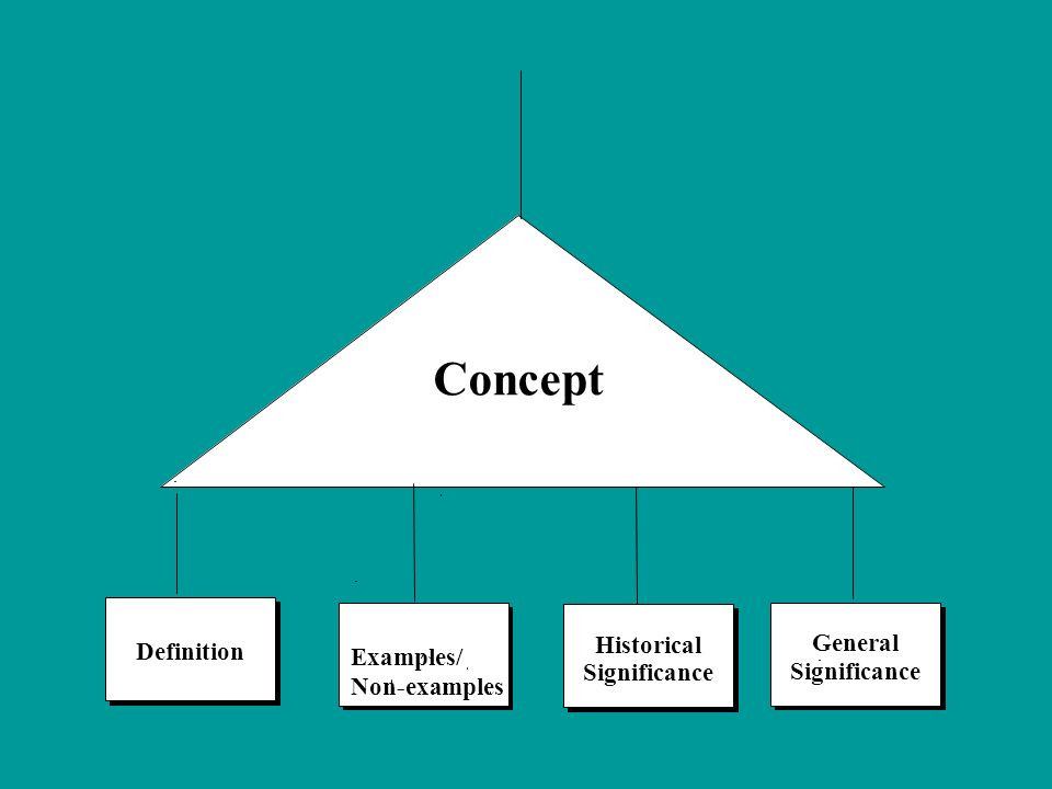 Concept Historical General Definition Examples/ Non-examples