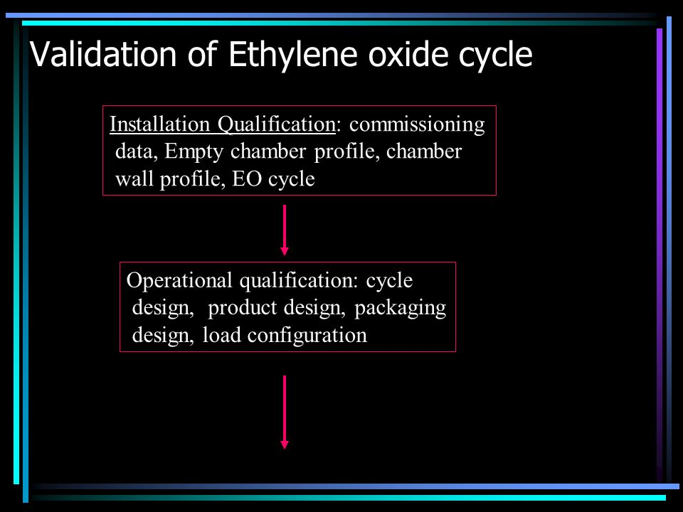 Validation of Ethylene oxide cycle