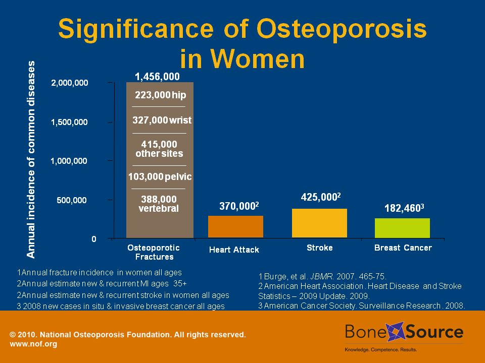 Here we see the true burden of osteoporosis among postmenopausal women.