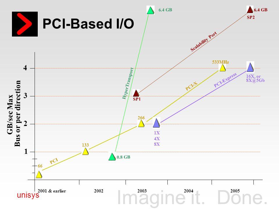 PCI-Based I/O 4 3 Bus or per direction GB/sec Max 2 1 6.4 GB 6.4 GB