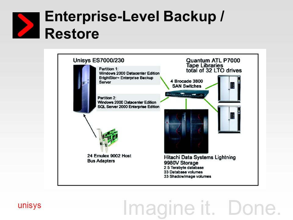 Enterprise-Level Backup / Restore