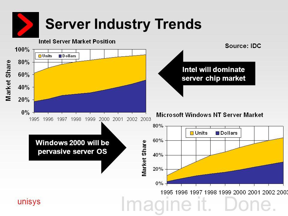 Windows 2000 will be pervasive server OS