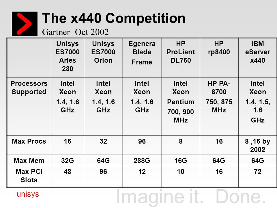 The x440 Competition Gartner Oct 2002