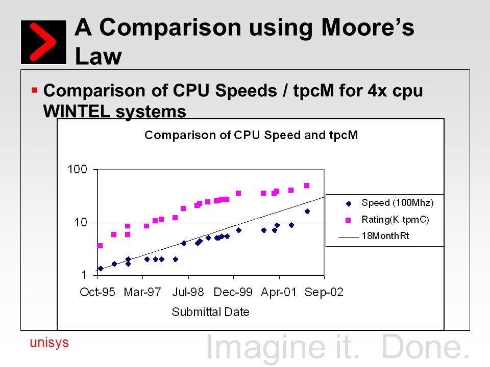 A Comparison using Moore's Law
