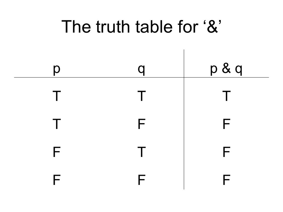 The truth table for '&' p q p & q T F