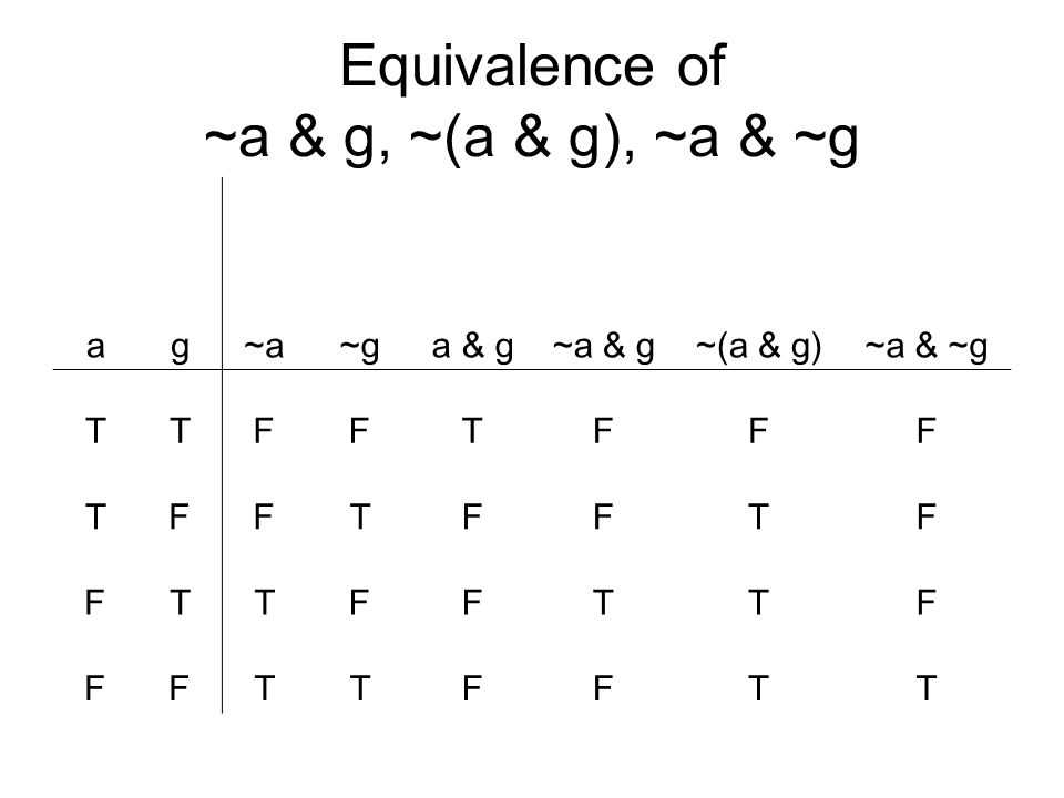 Equivalence of ~a & g, ~(a & g), ~a & ~g