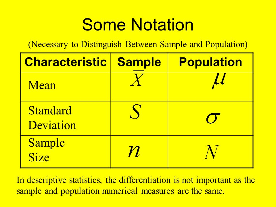 Some Notation Characteristic Sample Population Mean Standard Deviation