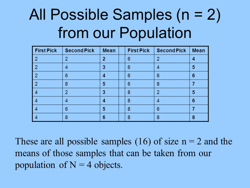All Possible Samples (n = 2) from our Population