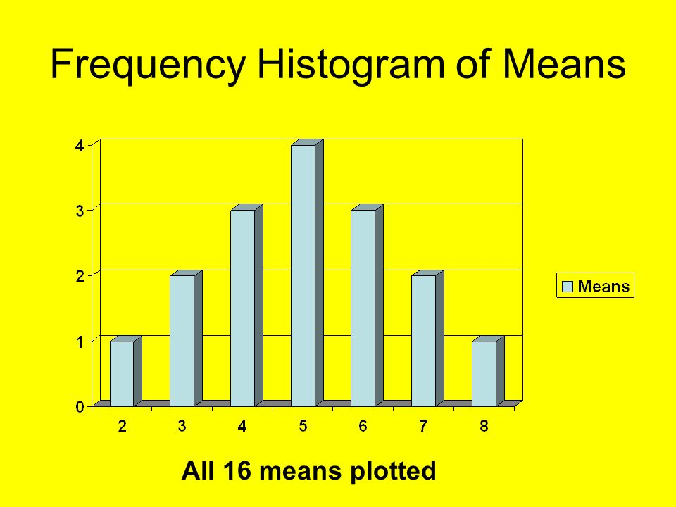Frequency Histogram of Means