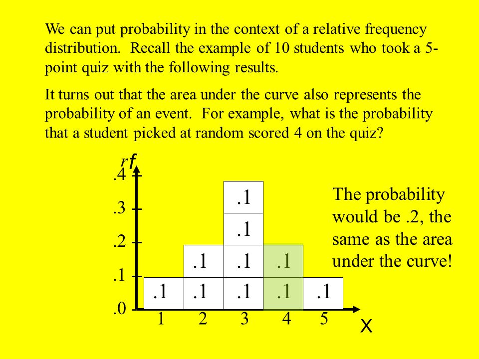 We can put probability in the context of a relative frequency distribution. Recall the example of 10 students who took a 5-point quiz with the following results.