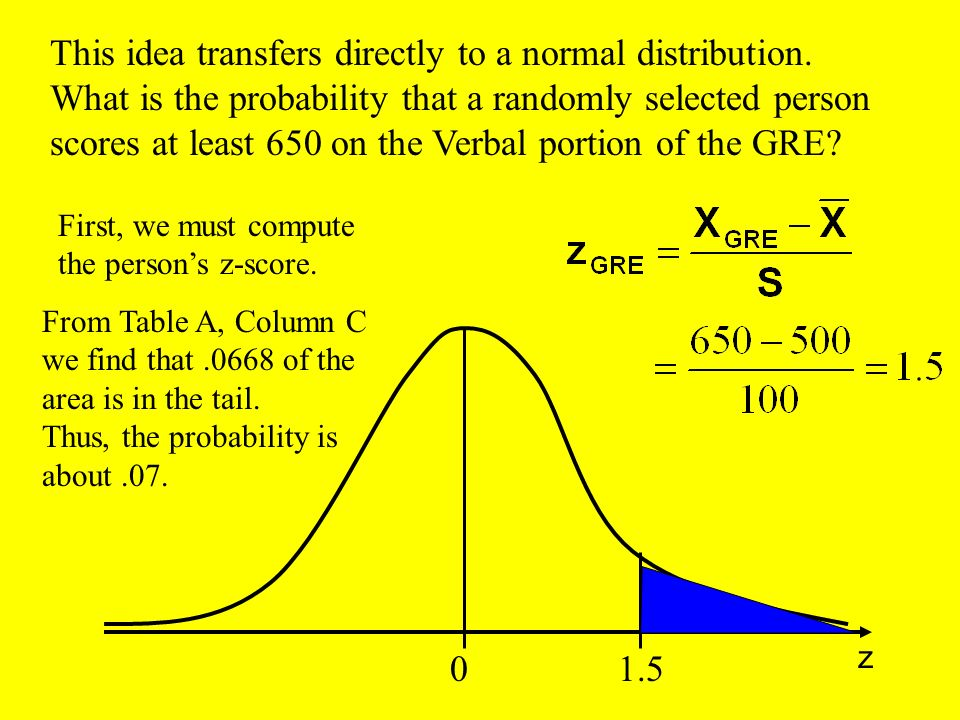 This idea transfers directly to a normal distribution