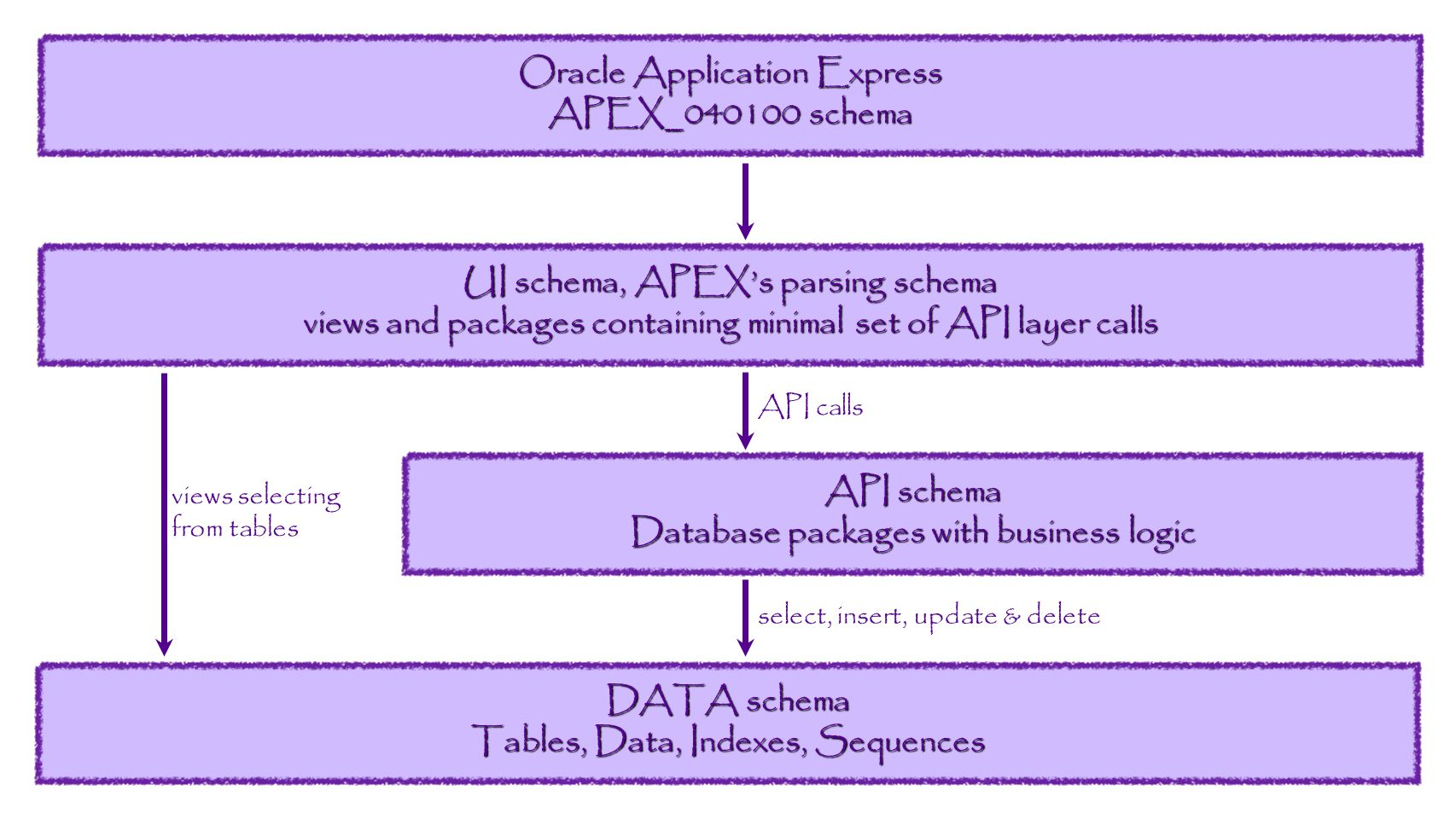 Oracle Application Express APEX_040100 schema